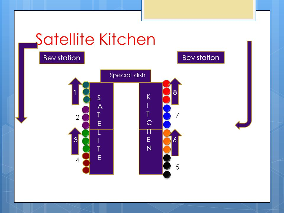 Satellite Kitchen Bev station SATELITESATELITE KITCHENKITCHEN Special dish 1 2 3 4 8 7 6 5