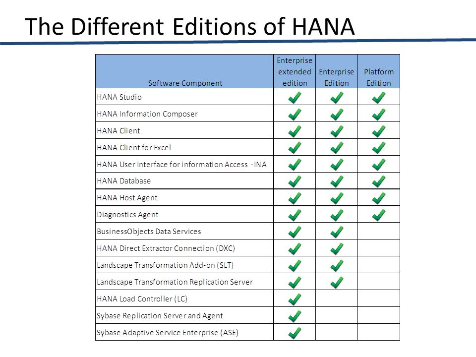 The Different Editions of HANA
