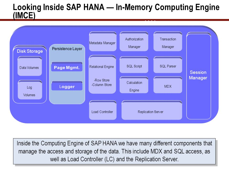 Looking Inside SAP HANA In-Memory Computing Engine (IMCE) Disk Storage Data Volumes BusinessObjects Data Services Log Volumes AAAA Metadata Manager Au