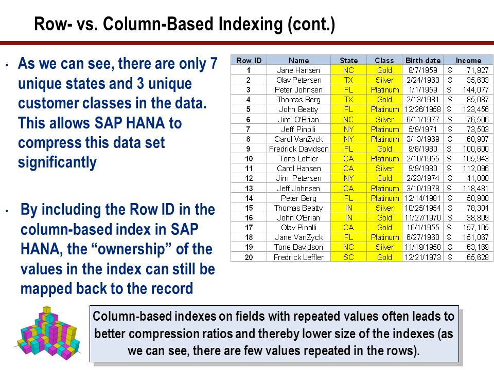 Row- vs. Column-Based Indexing (cont.) As we can see, there are only 7 unique states and 3 unique customer classes in the data. This allows SAP HANA t