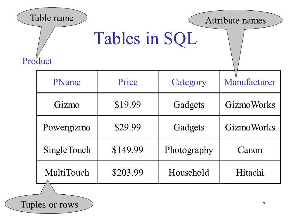 7 Tables in SQL PNamePriceCategoryManufacturer Gizmo$19.99GadgetsGizmoWorks Powergizmo$29.99GadgetsGizmoWorks SingleTouch$149.99PhotographyCanon MultiTouch$203.99HouseholdHitachi Product Attribute names Table name Tuples or rows