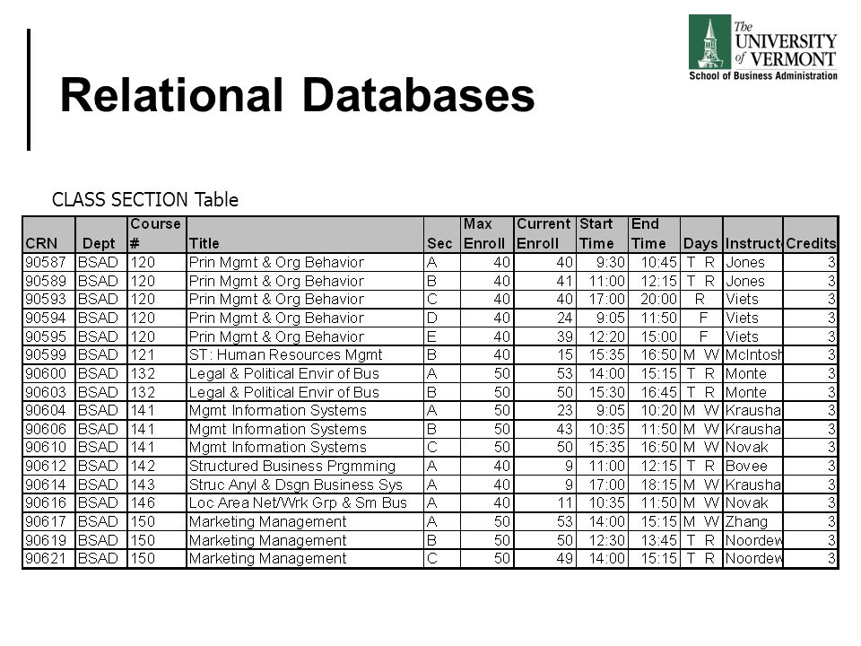 Relational Databases CLASS SECTION Table