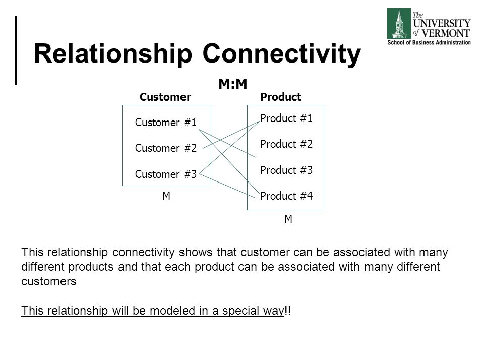 Relationship Connectivity Customer #1 Customer #2 Customer #3 Product #1 Product #2 Product #3 Product #4 M:M This relationship connectivity shows that customer can be associated with many different products and that each product can be associated with many different customers This relationship will be modeled in a special way!.
