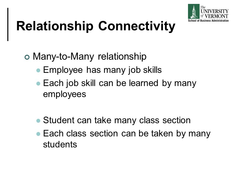 Relationship Connectivity Many-to-Many relationship Employee has many job skills Each job skill can be learned by many employees Student can take many class section Each class section can be taken by many students