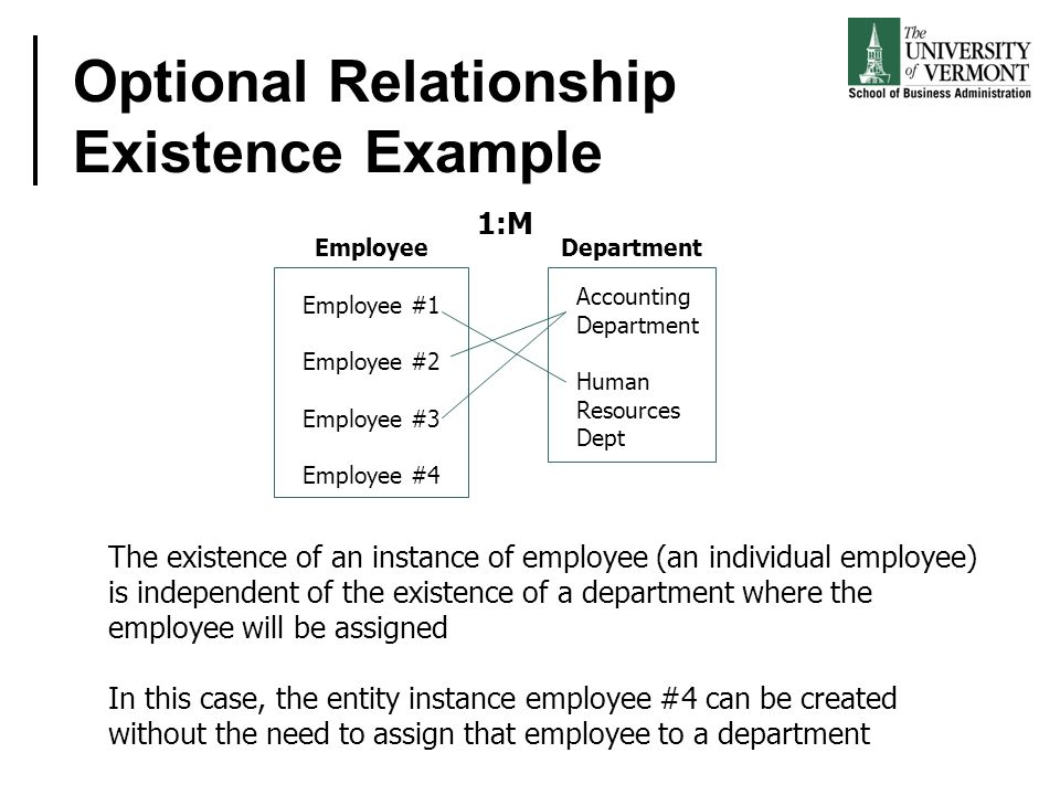 Optional Relationship Existence Example Employee #1 Employee #2 Employee #3 Employee #4 Accounting Department Human Resources Dept 1:M The existence of an instance of employee (an individual employee) is independent of the existence of a department where the employee will be assigned In this case, the entity instance employee #4 can be created without the need to assign that employee to a department Employee Department