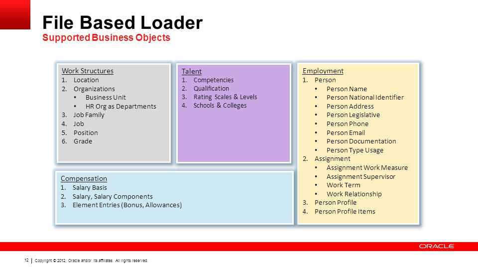 Copyright © 2012, Oracle and/or its affiliates. All rights reserved.Insert Information Protection Policy Classification from Slide 12 12 File Based Lo