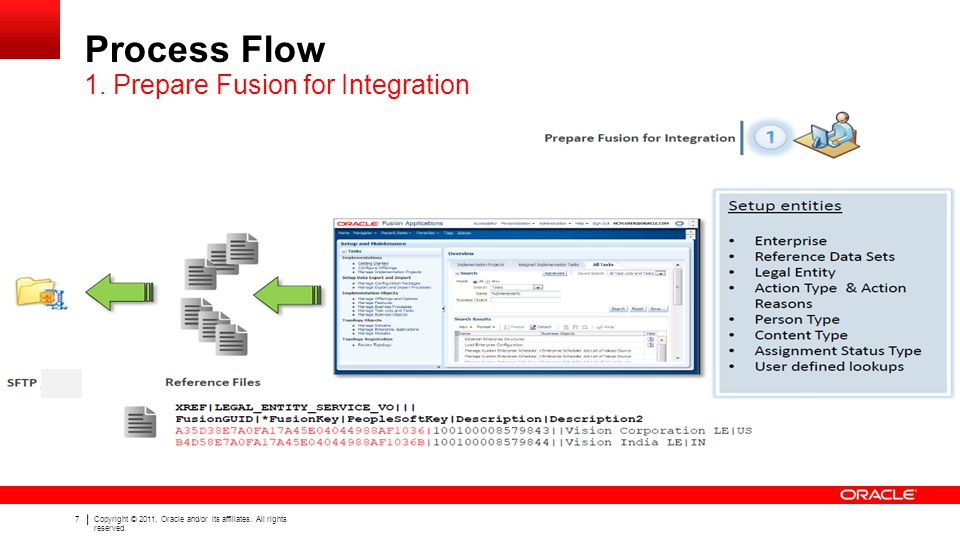 7 Copyright © 2011, Oracle and/or its affiliates. All rights reserved. Process Flow 1. Prepare Fusion for Integration
