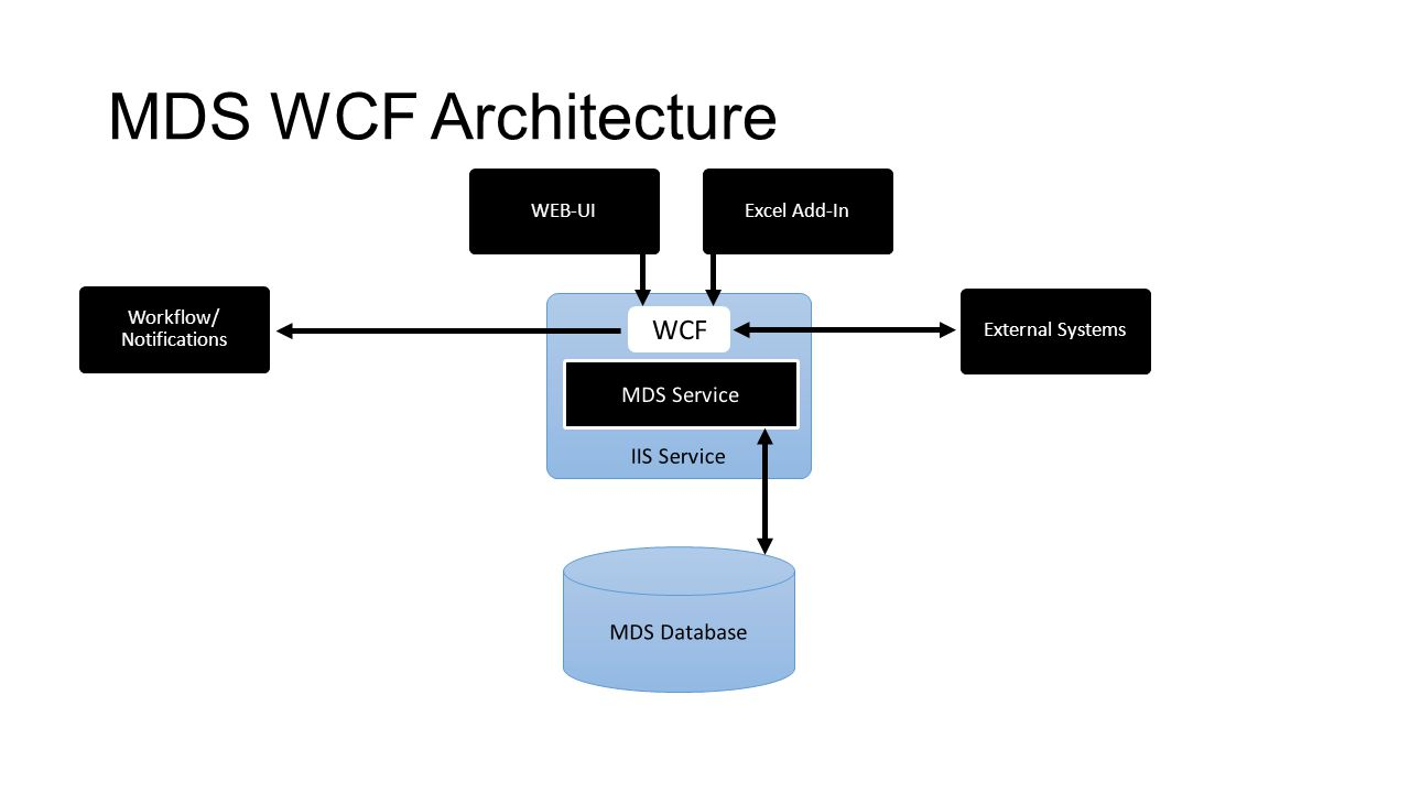 MDS WCF Architecture IIS Service MDS Service WEB-UIExcel Add-In Workflow/ Notifications MDS Database External Systems