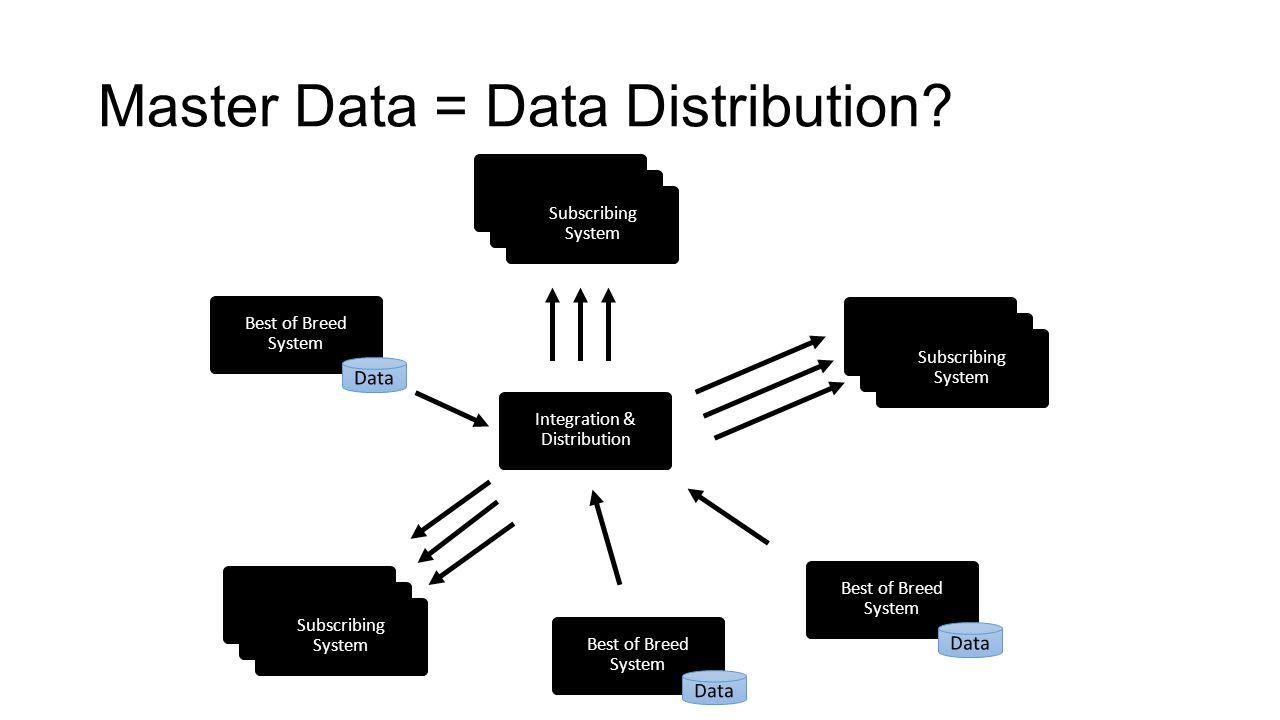 Master Data = Data Distribution.