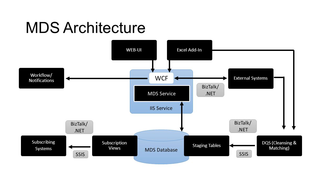 MDS Architecture IIS Service MDS Service WEB-UIExcel Add-In Workflow/ Notifications Subscribing Systems MDS Database Subscription Views Staging Tables DQS (Cleansing & Matching) External Systems BizTalk/.NET SSIS BizTalk/.NET BizTalk/.NET