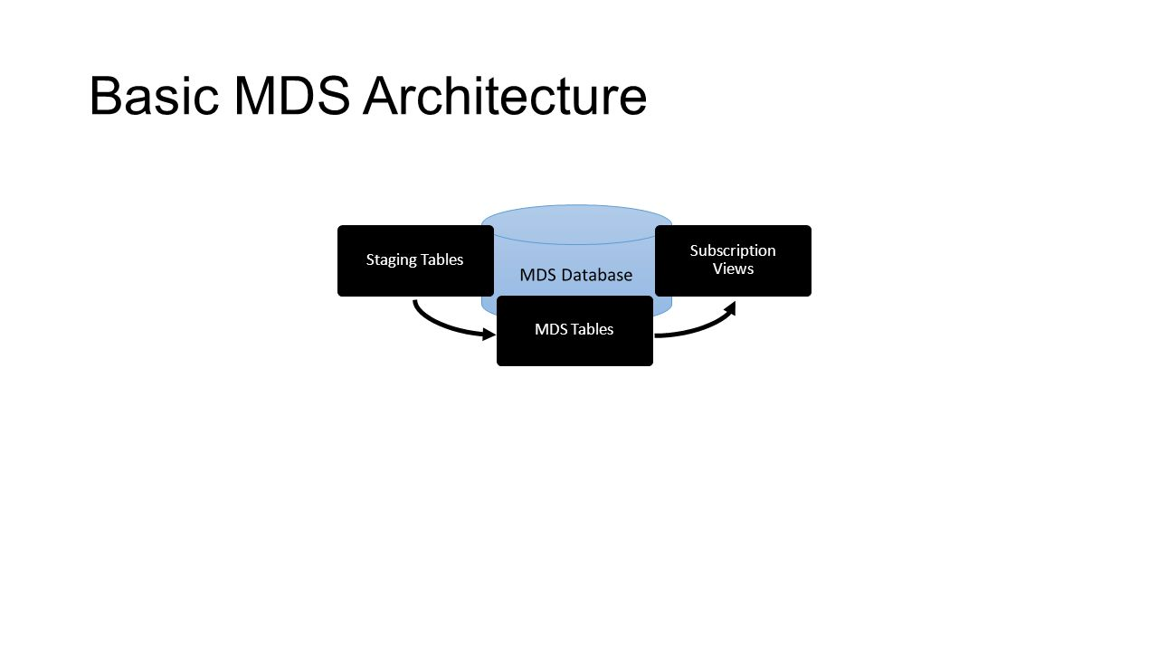 Basic MDS Architecture MDS Database Staging Tables Subscription Views MDS Tables