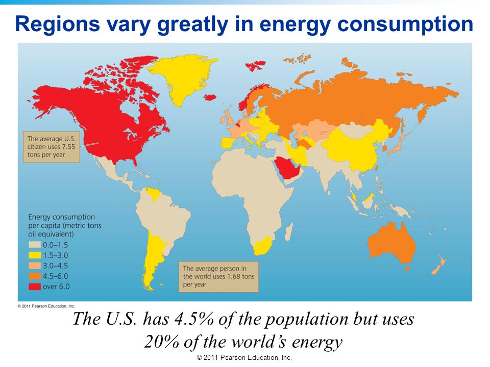 © 2011 Pearson Education, Inc. Regions vary greatly in energy consumption The U.S. has 4.5% of the population but uses 20% of the worlds energy