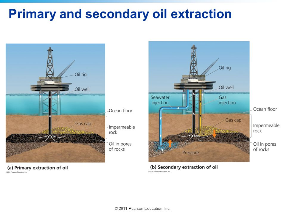 © 2011 Pearson Education, Inc. Primary and secondary oil extraction