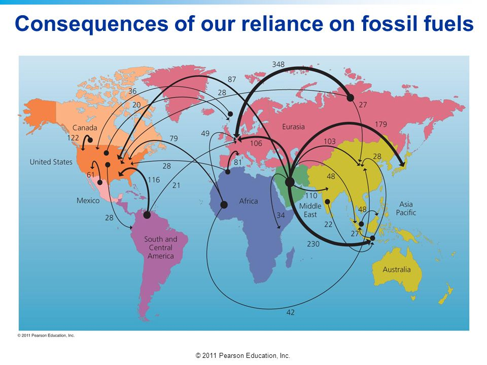 © 2011 Pearson Education, Inc. Consequences of our reliance on fossil fuels