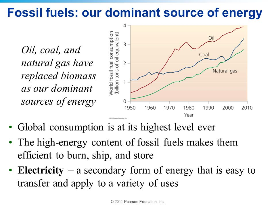 © 2011 Pearson Education, Inc. Fossil fuels: our dominant source of energy Global consumption is at its highest level ever The high-energy content of