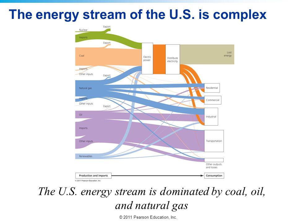 © 2011 Pearson Education, Inc. The energy stream of the U.S. is complex The U.S. energy stream is dominated by coal, oil, and natural gas