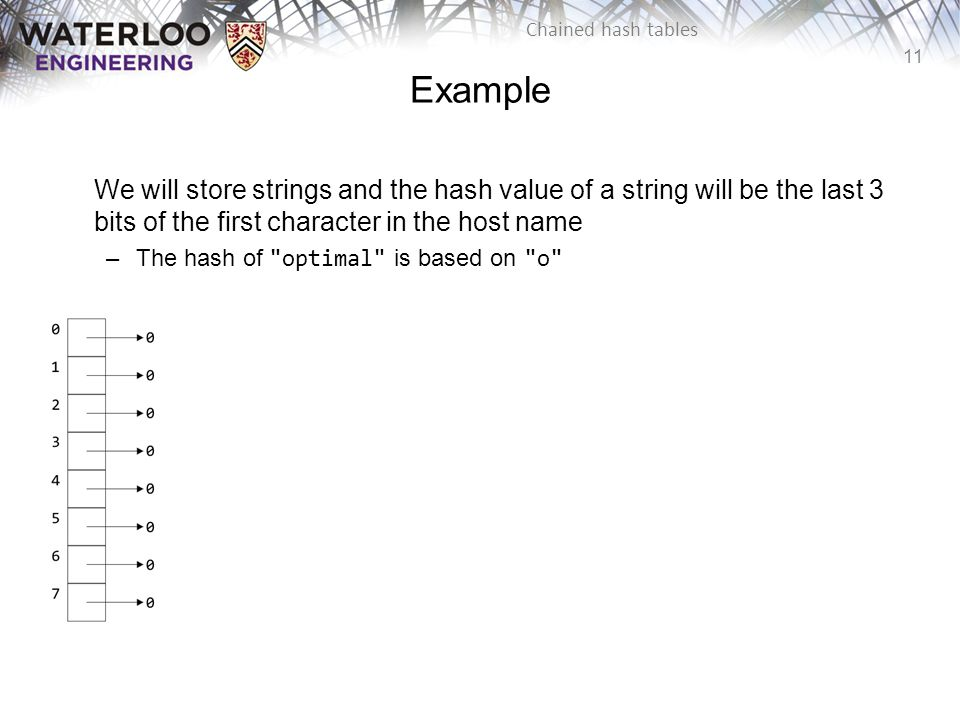 11 Chained hash tables Example We will store strings and the hash value of a string will be the last 3 bits of the first character in the host name –T