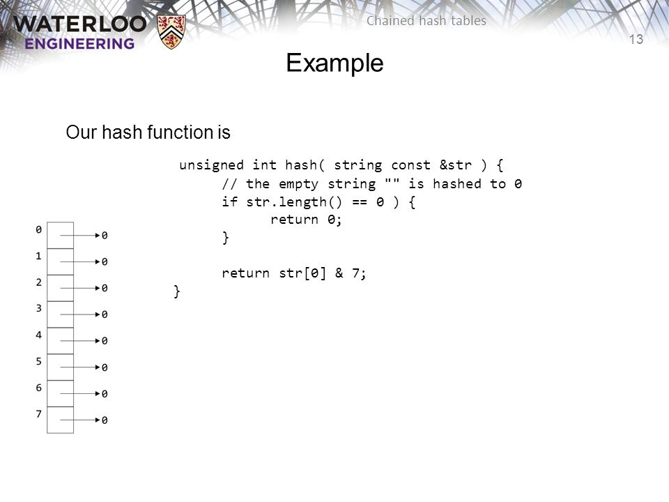 13 Chained hash tables Example Our hash function is unsigned int hash( string const &str ) { // the empty string