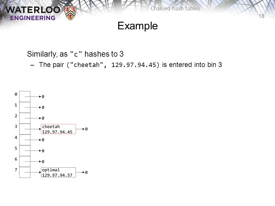16 Chained hash tables Example Similarly, as
