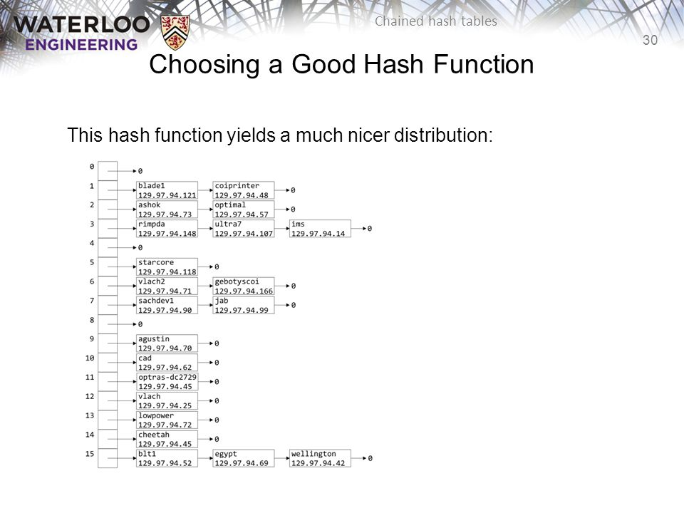 30 Chained hash tables Choosing a Good Hash Function This hash function yields a much nicer distribution: