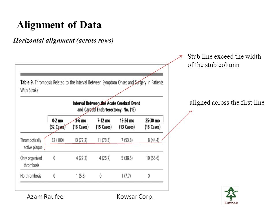Azam RaufeeKowsar Corp. Alignment of Data Stub line exceed the width of the stub column aligned across the first line Horizontal alignment (across row