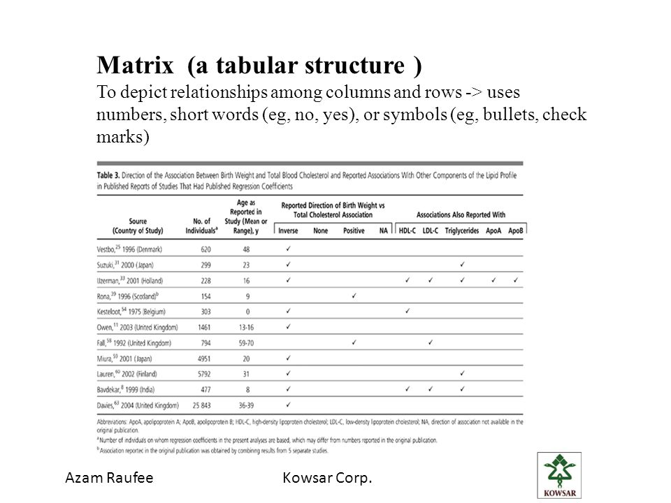 Azam RaufeeKowsar Corp. Matrix (a tabular structure ) To depict relationships among columns and rows -> uses numbers, short words (eg, no, yes), or sy