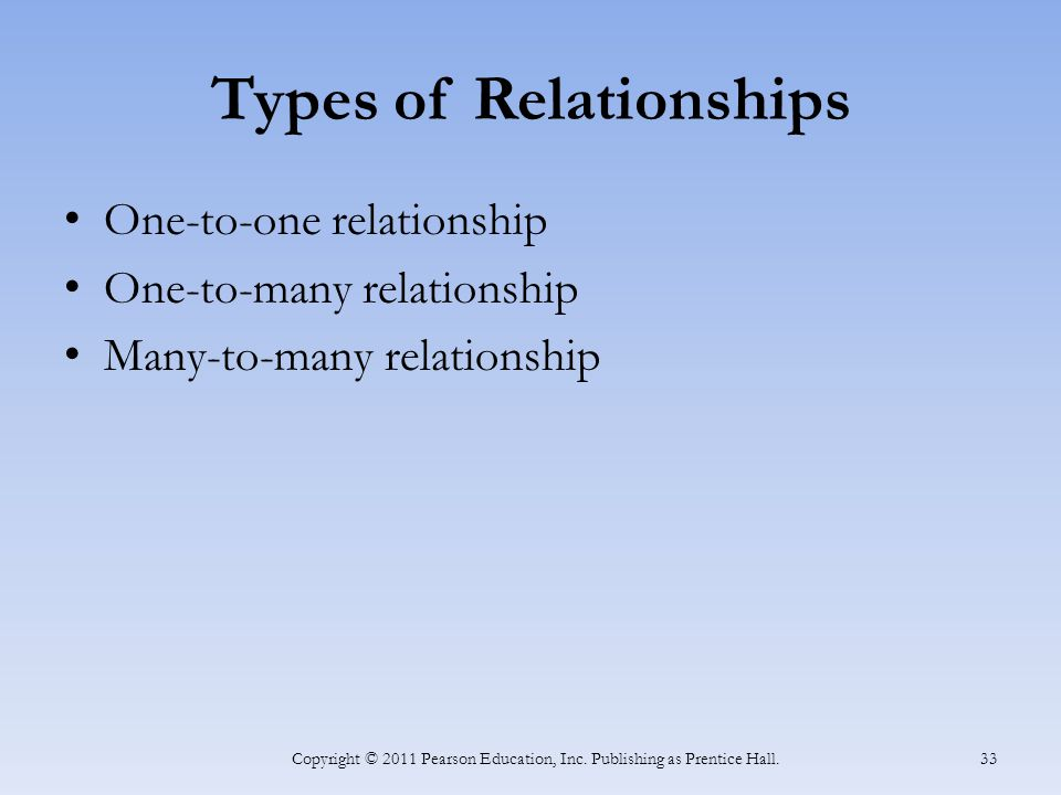Types of Relationships One-to-one relationship One-to-many relationship Many-to-many relationship Copyright © 2011 Pearson Education, Inc. Publishing