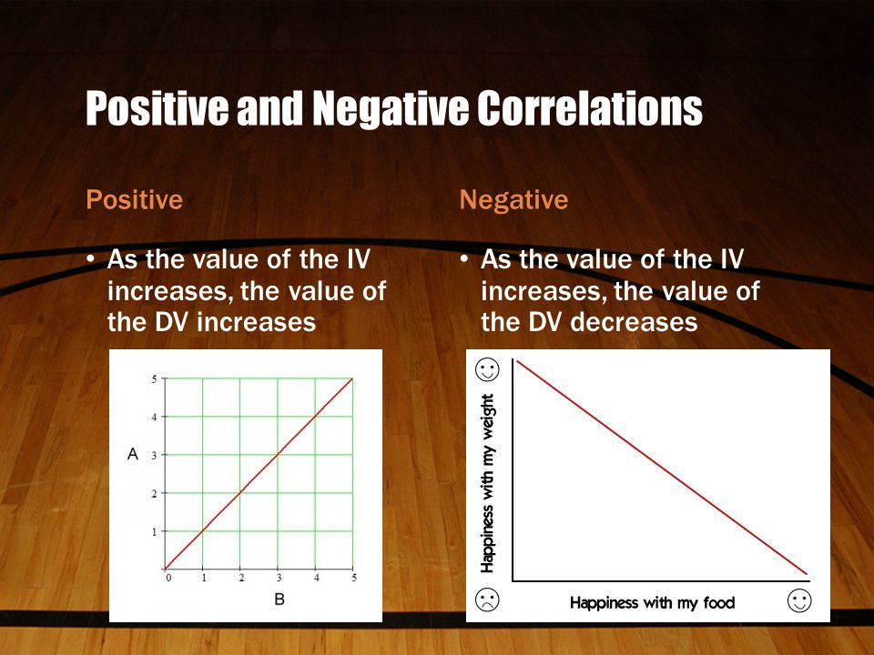 Positive and Negative Correlations Positive As the value of the IV increases, the value of the DV increases Negative As the value of the IV increases, the value of the DV decreases
