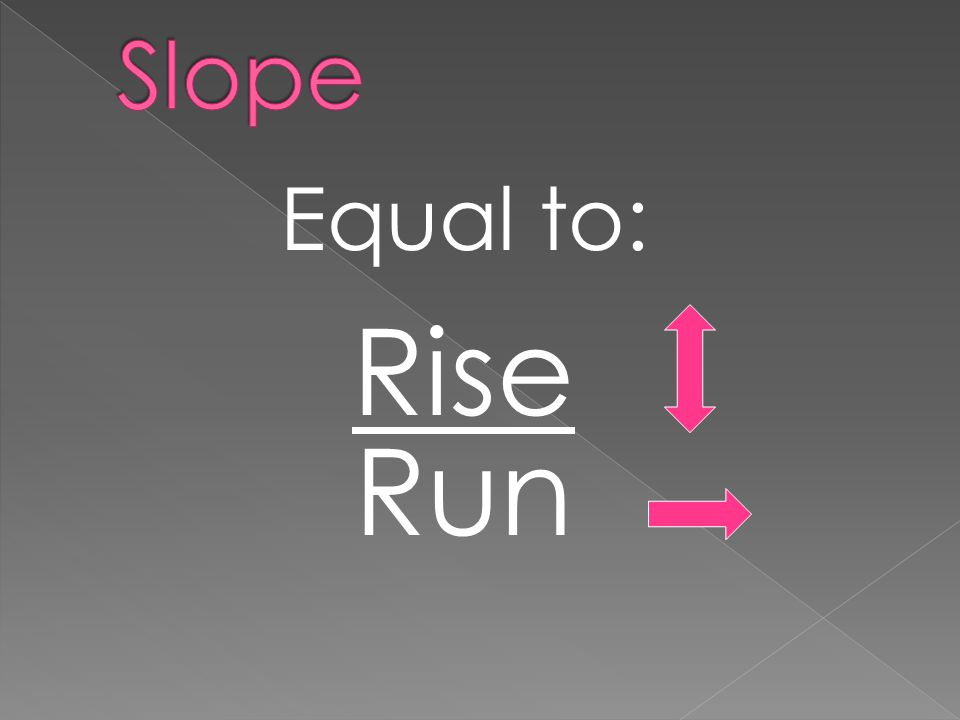 Equal to: Rise Run