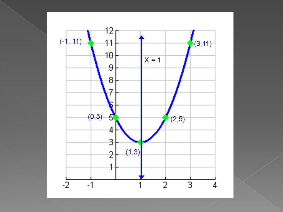 (-1, 11) (0,5) (1,3) (2,5) (3,11) X = 1