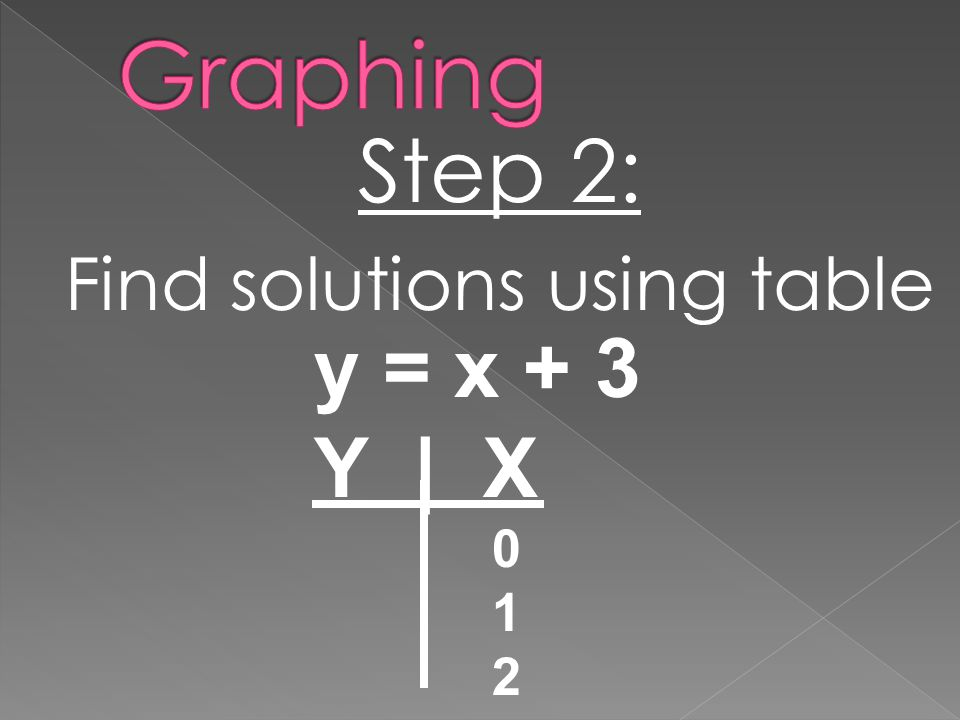 Step 2: Find solutions using table y = x + 3 Y | X 0 1 2