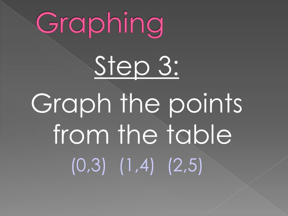 Step 3: Graph the points from the table (0,3) (1,4) (2,5)