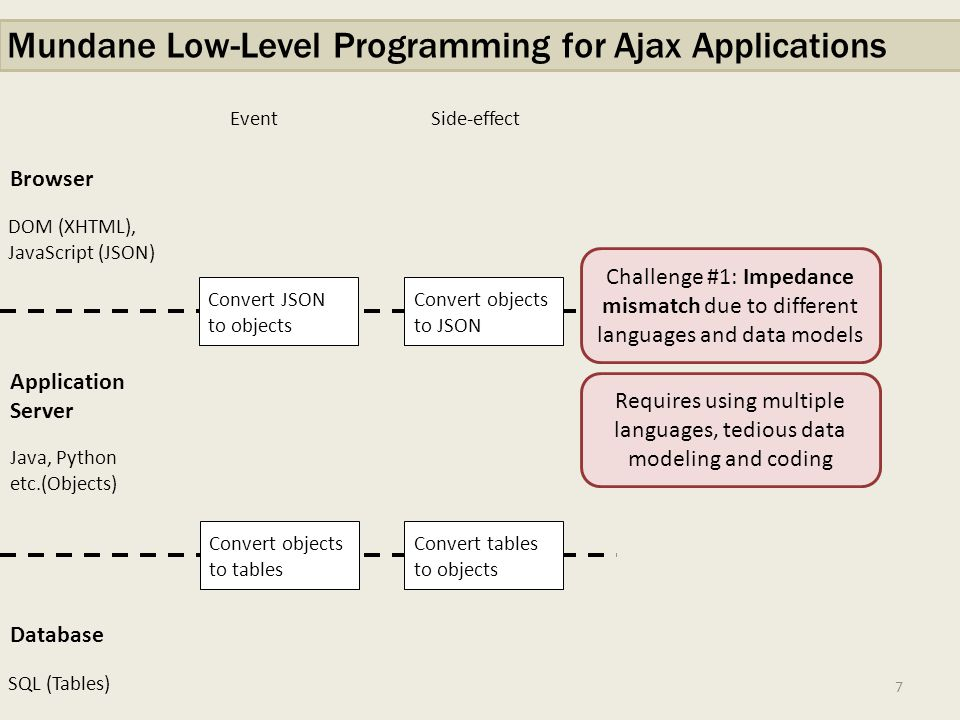 Mundane Low-Level Programming for Ajax Applications Browser Application Server Database DOM (XHTML), JavaScript (JSON) Java, Python etc.(Objects) SQL (Tables) Event Side-effect Convert JSON to objects Convert objects to tables Convert tables to objects Convert objects to JSON Challenge #1: Impedance mismatch due to different languages and data models Requires using multiple languages, tedious data modeling and coding 7