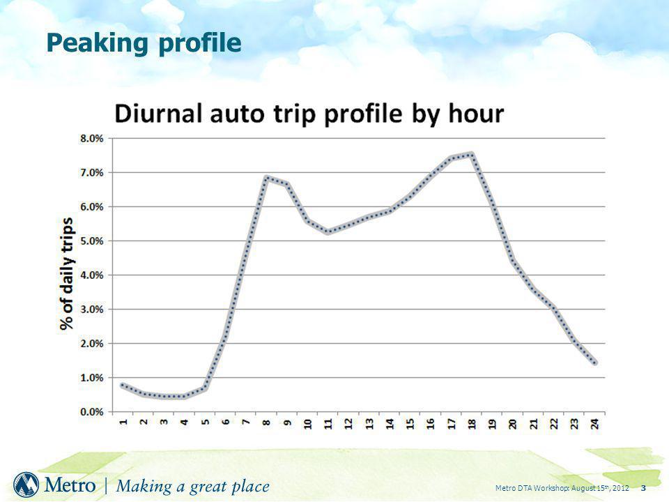 Metro DTA Workshop: August 15 th, 201233 Peaking profile
