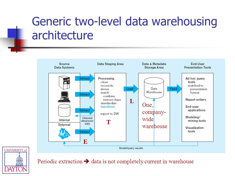 E T L One, company- wide warehouse Periodic extraction data is not completely current in warehouse Generic two-level data warehousing architecture