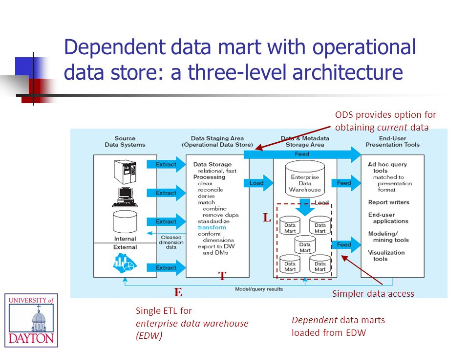 E T L Single ETL for enterprise data warehouse (EDW) Simpler data access ODS provides option for obtaining current data Dependent data marts loaded from EDW Dependent data mart with operational data store: a three-level architecture