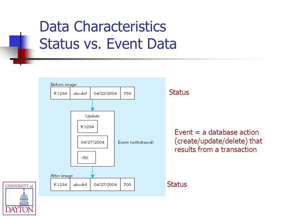 Data Characteristics Status vs. Event Data Status Event = a database action (create/update/delete) that results from a transaction
