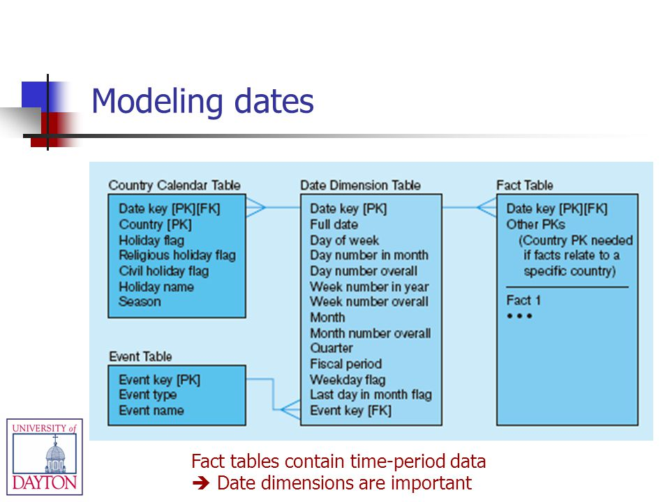 Fact tables contain time-period data Date dimensions are important Modeling dates
