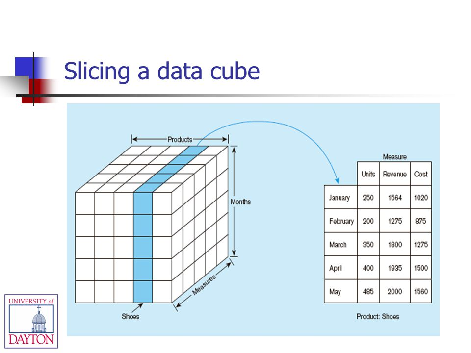 Slicing a data cube