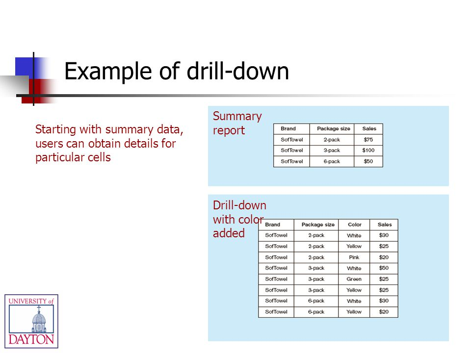 Summary report Drill-down with color added Starting with summary data, users can obtain details for particular cells Example of drill-down