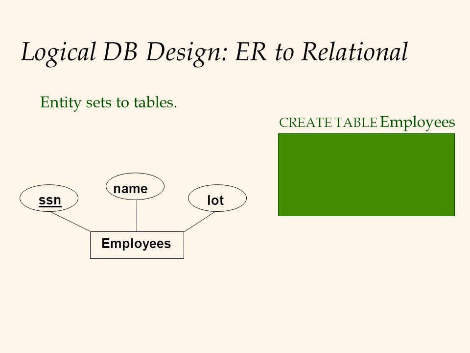 Logical DB Design: ER to Relational Entity sets to tables.