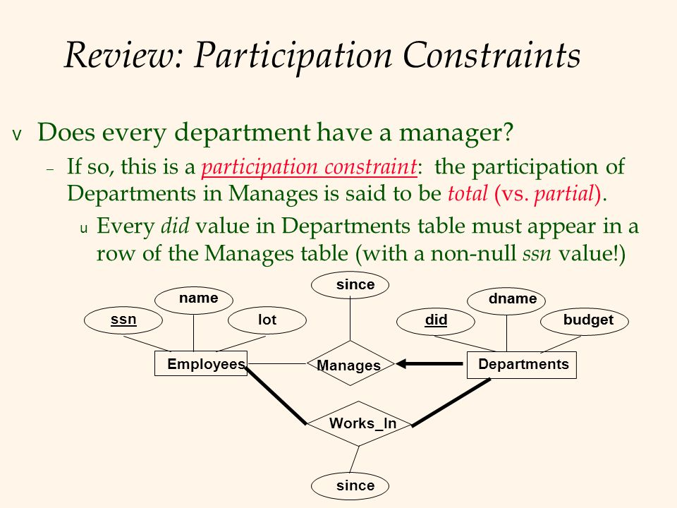 Review: Participation Constraints v Does every department have a manager.