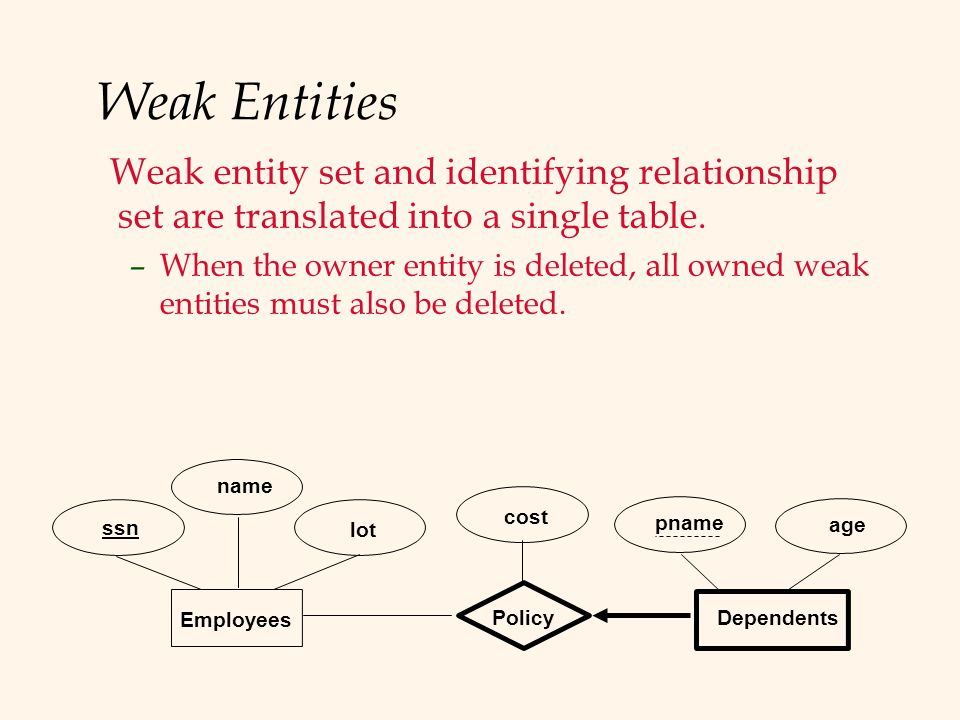 Weak Entities lot name age pname Dependents Employees ssn Policy cost Weak entity set and identifying relationship set are translated into a single table.