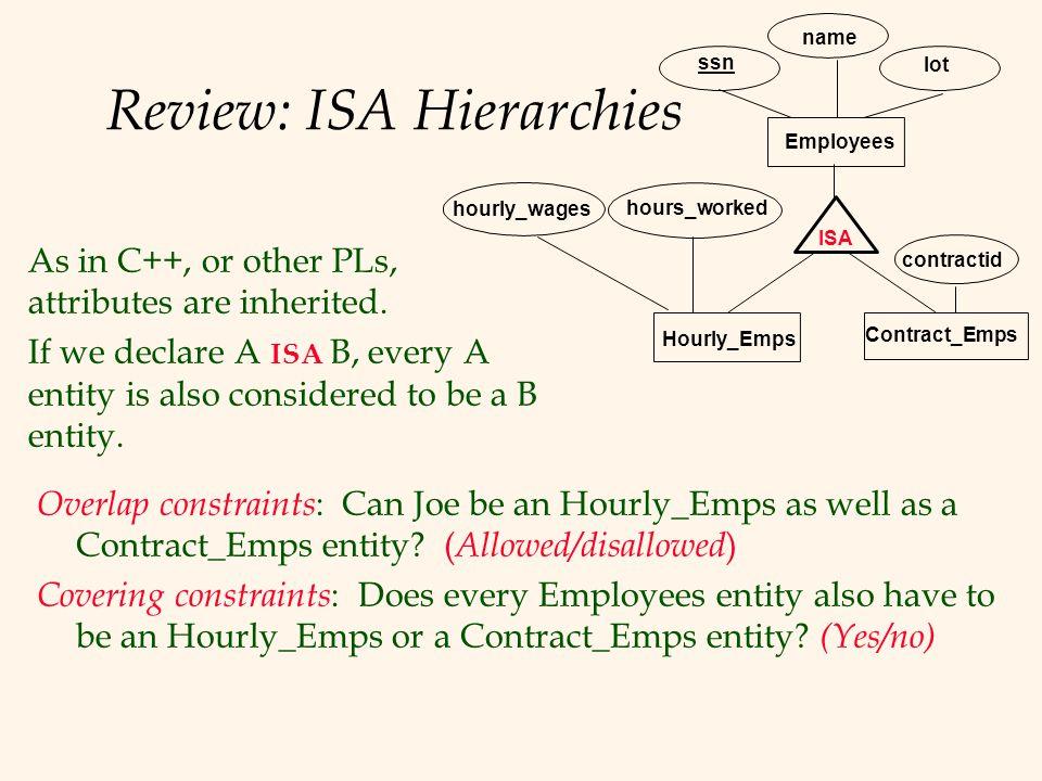 Review: ISA Hierarchies Contract_Emps name ssn Employees lot hourly_wages ISA Hourly_Emps contractid hours_worked As in C++, or other PLs, attributes are inherited.