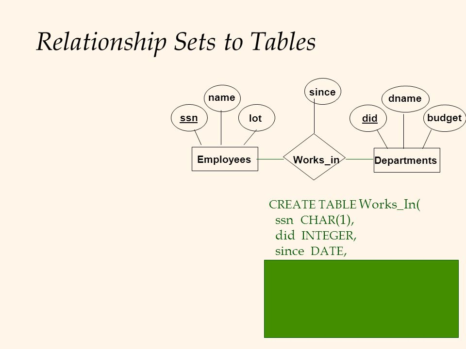 Relationship Sets to Tables CREATE TABLE Works_In( ssn CHAR (1), did INTEGER, since DATE, PRIMARY KEY (ssn, did), FOREIGN KEY (ssn) REFERENCES Employees, FOREIGN KEY (did) REFERENCES Departments) dname budget did lot name ssn Works_in Employees Departments since
