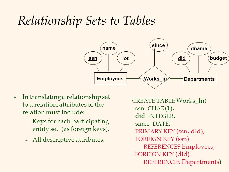 Relationship Sets to Tables v In translating a relationship set to a relation, attributes of the relation must include: – Keys for each participating entity set (as foreign keys).