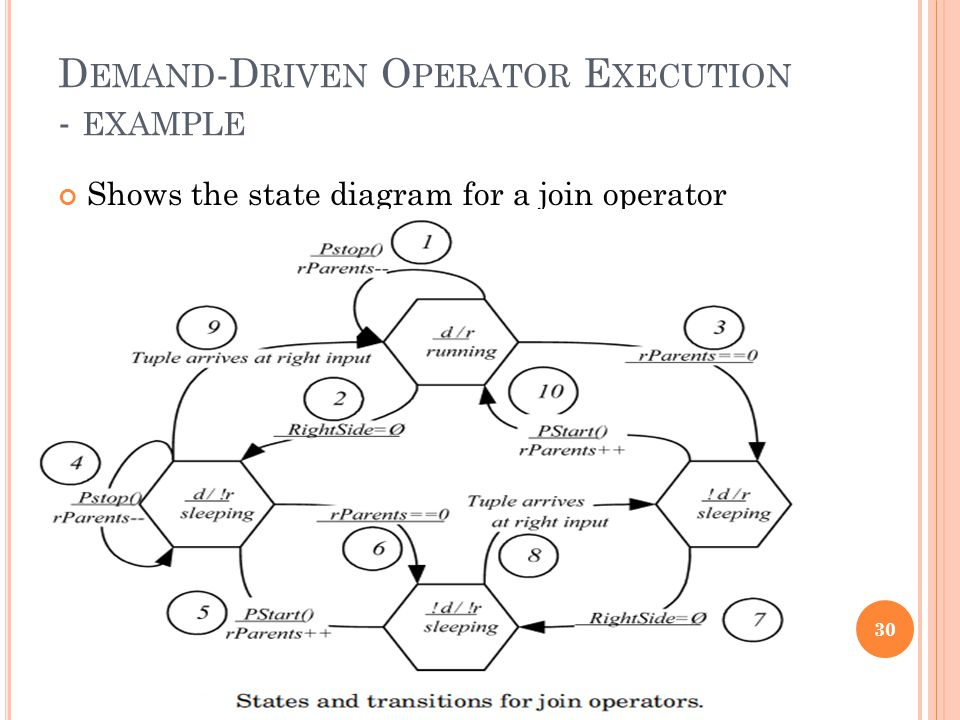 D EMAND -D RIVEN O PERATOR E XECUTION - EXAMPLE Shows the state diagram for a join operator 30