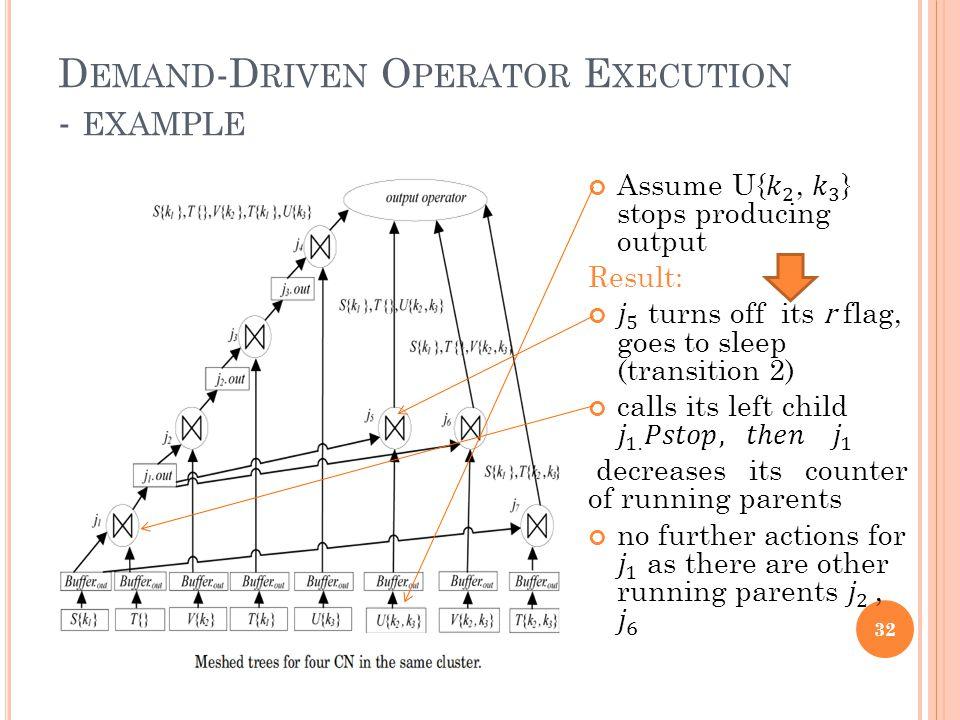 D EMAND -D RIVEN O PERATOR E XECUTION - EXAMPLE 32
