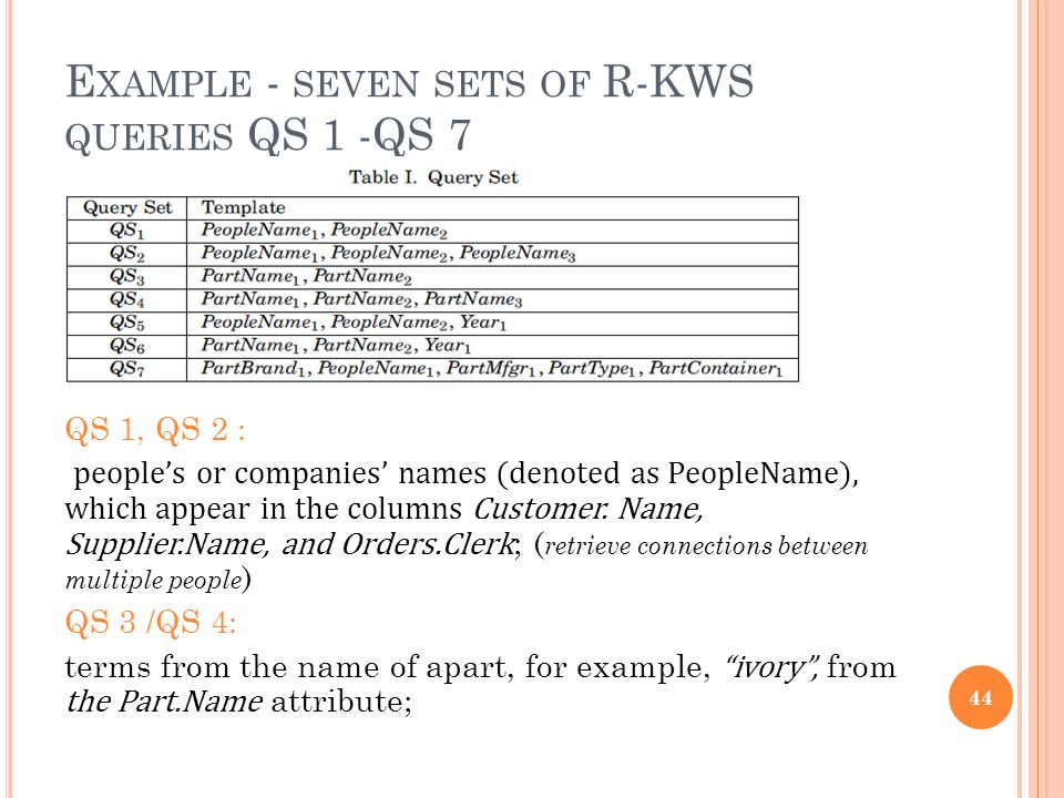 E XAMPLE - SEVEN SETS OF R-KWS QUERIES QS 1 -QS 7 QS 1, QS 2 : peoples or companies names (denoted as PeopleName), which appear in the columns Customer.
