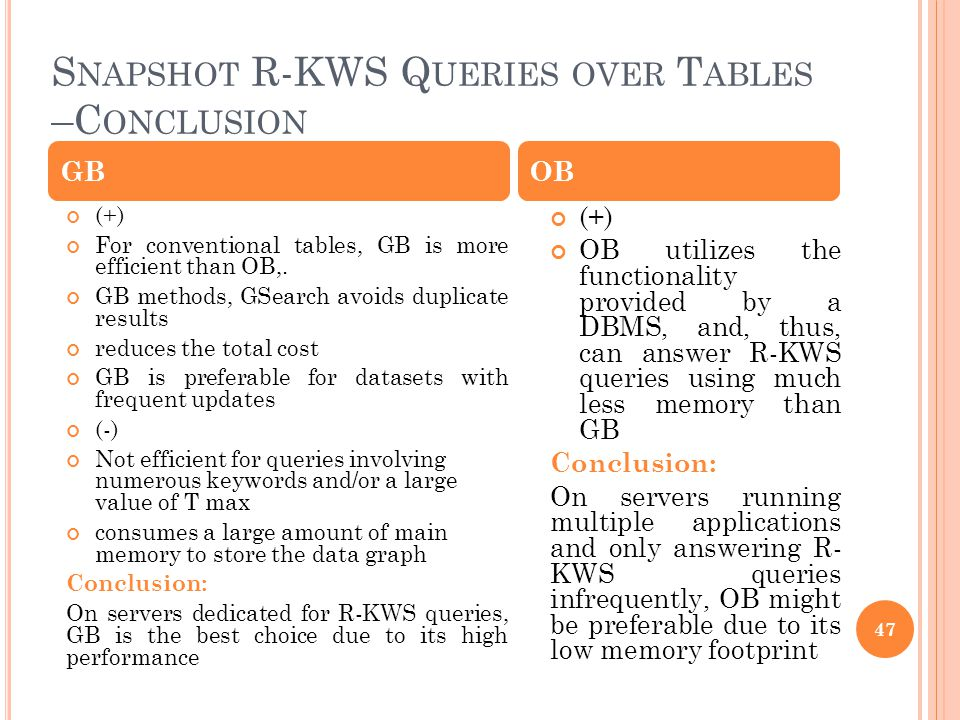 S NAPSHOT R-KWS Q UERIES OVER T ABLES –C ONCLUSION 47 (+) For conventional tables, GB is more efficient than OB,. GB methods, GSearch avoids duplicate